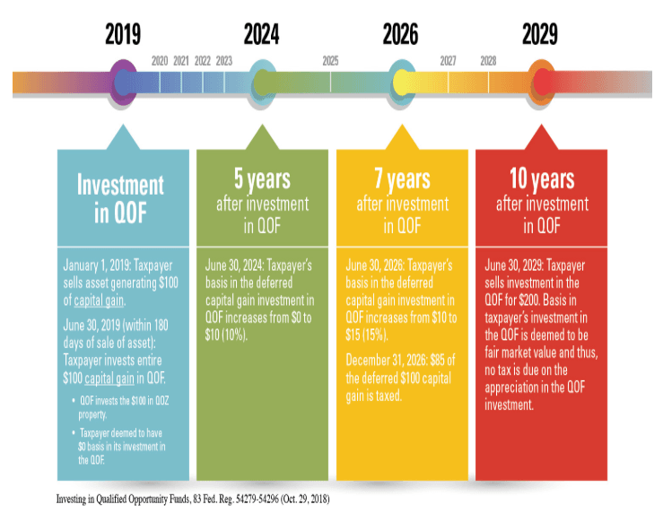 OZ Investment Timeline Graphic